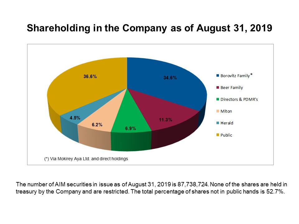 Shareholders010819