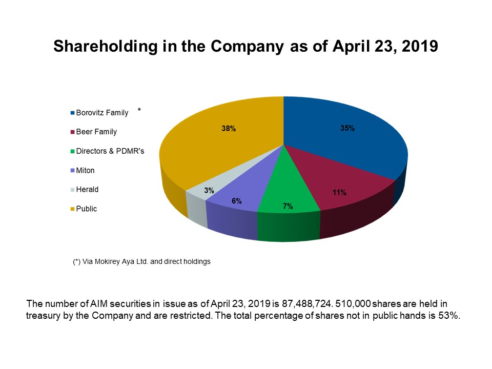 ShareHolders230419