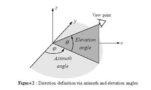 Antenna fundamentals the azimuth angle is used to describe the antenna traverse in a zero tilt state a graphical illustration of these angles is demonstrated in figure 2 ccuart Choice Image