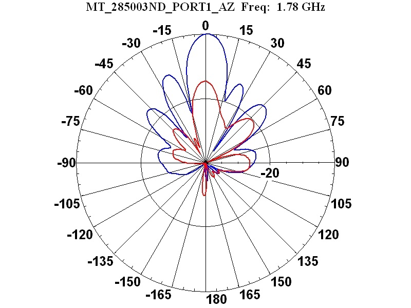 Wireles Antenna Diagram